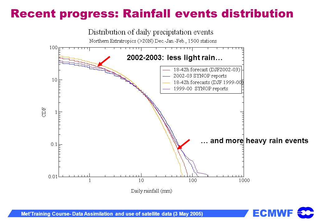 ECMWF MetTraining Course- Data Assimilation and use of satellite data (3 May 2005) Recent progress: Rainfall events distribution 2002-2003: less light rain… … and more heavy rain events