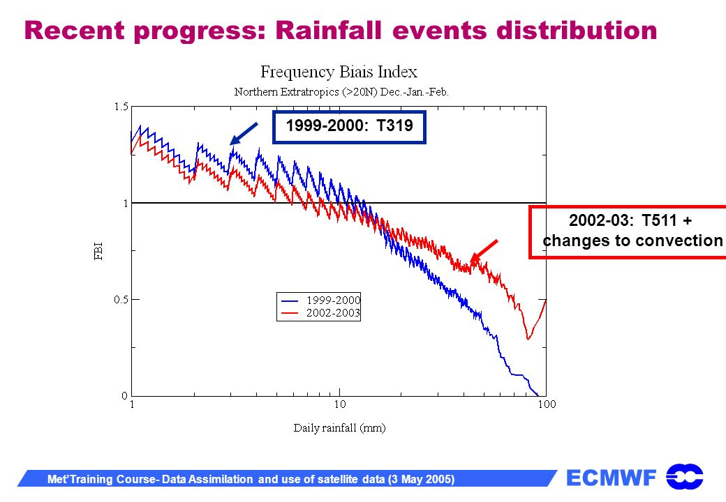 ECMWF MetTraining Course- Data Assimilation and use of satellite data (3 May 2005) Recent progress: Rainfall events distribution 1999-2000: T3192002-03: T511 + changes to convection