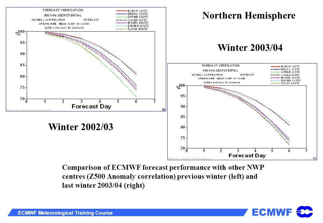 ECMWF ECMWF Meteorological Training Course Comparison of ECMWF forecast performance with other NWP centres (Z500 Anomaly correlation) previous winter
