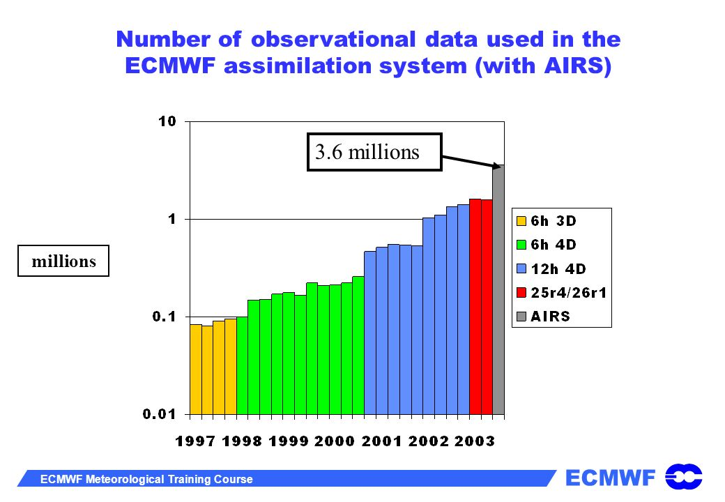 ECMWF ECMWF Meteorological Training Course millions Number of observational data used in the ECMWF assimilation system (with AIRS) 3.6 millions