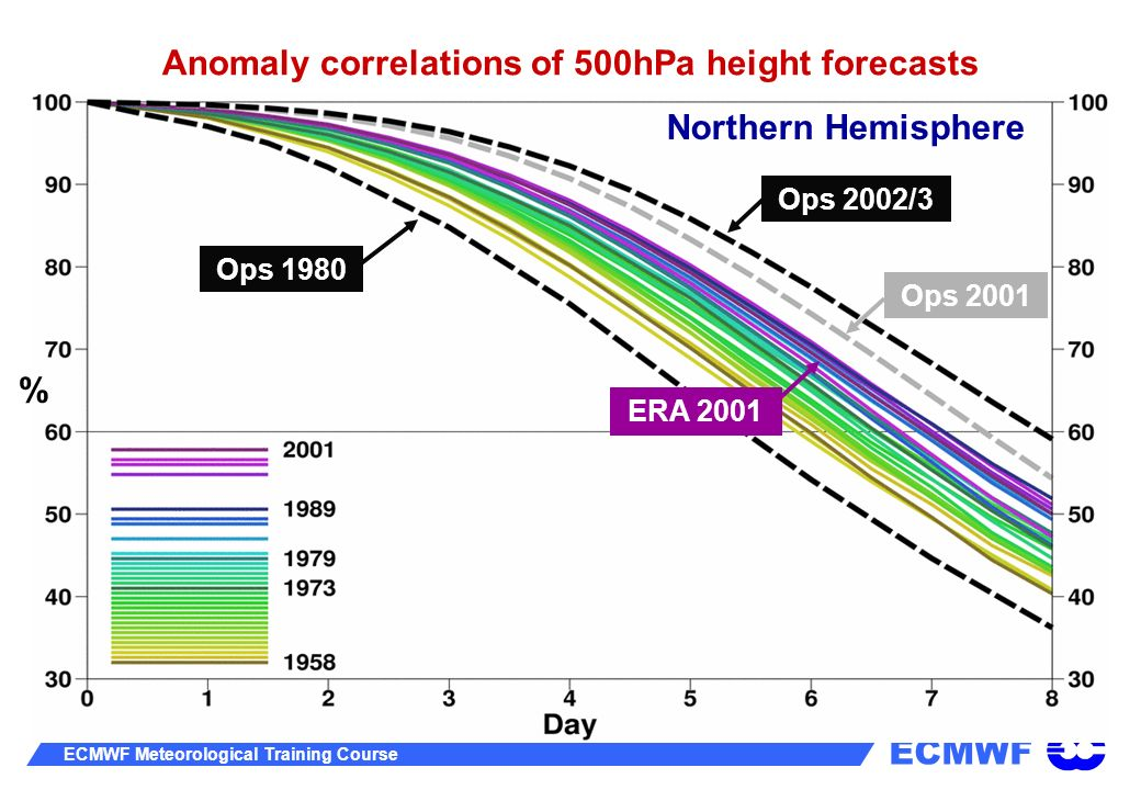ECMWF ECMWF Meteorological Training Course Ops 1980 Ops 2001 ERA 2001 Ops 1980 Ops 2001 Ops 2002/3 ERA 2001 Anomaly correlations of 500hPa height fore