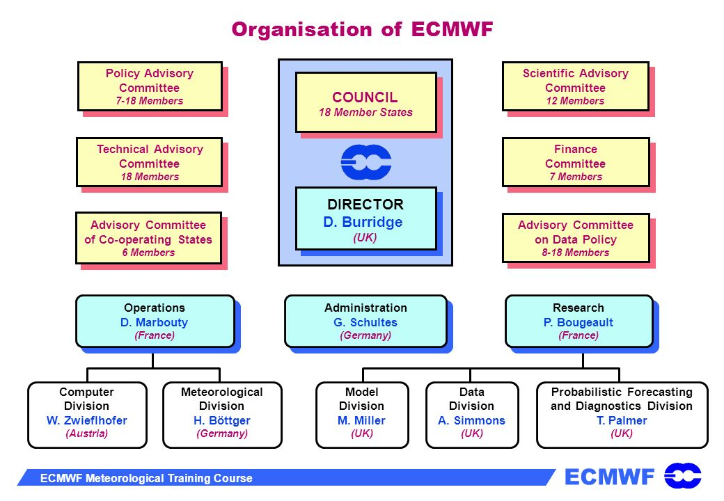 ECMWF ECMWF Meteorological Training Course Ops 1980 Ops 2001 ERA 2001 Ops 1980 Ops 2001 Ops 2002/3 ERA 2001 Anomaly correlations of 500hPa height forecasts Northern Hemisphere %