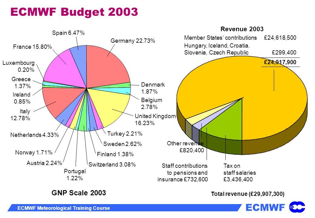 ECMWF ECMWF Meteorological Training Course ECMWF Budget 2003 Germany 22.73% Denmark 1.87% Belgium 2.78% United Kingdom 16.23% Turkey 2.21% Sweden 2.62
