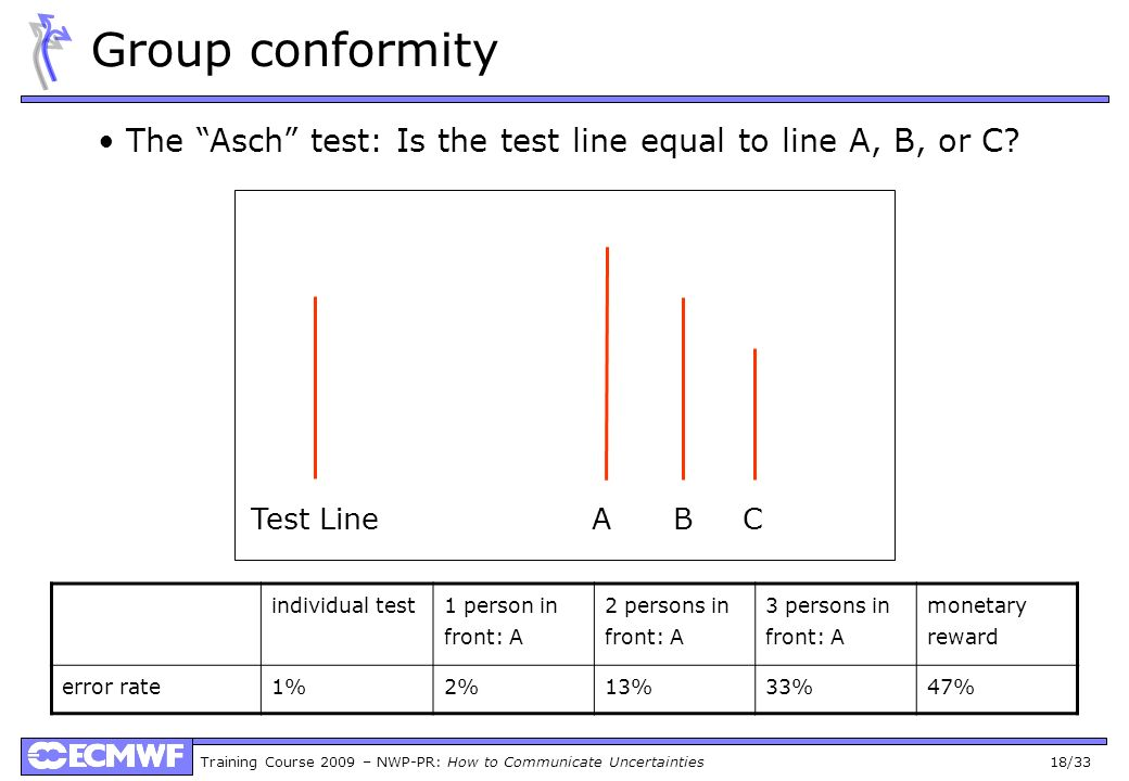 Training Course 2009 – NWP-PR: How to Communicate Uncertainties 18/33 Group conformity The Asch test: Is the test line equal to line A, B, or C.