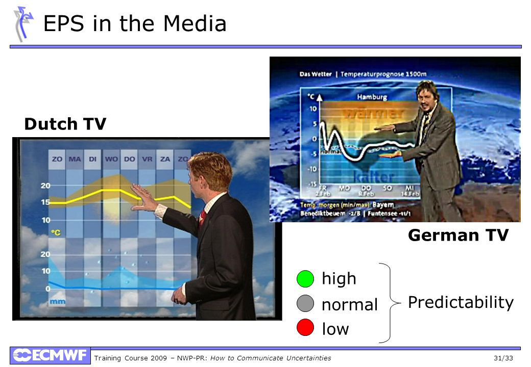 Training Course 2009 – NWP-PR: How to Communicate Uncertainties 31/33 EPS in the Media German TV Dutch TV high normal low Predictability