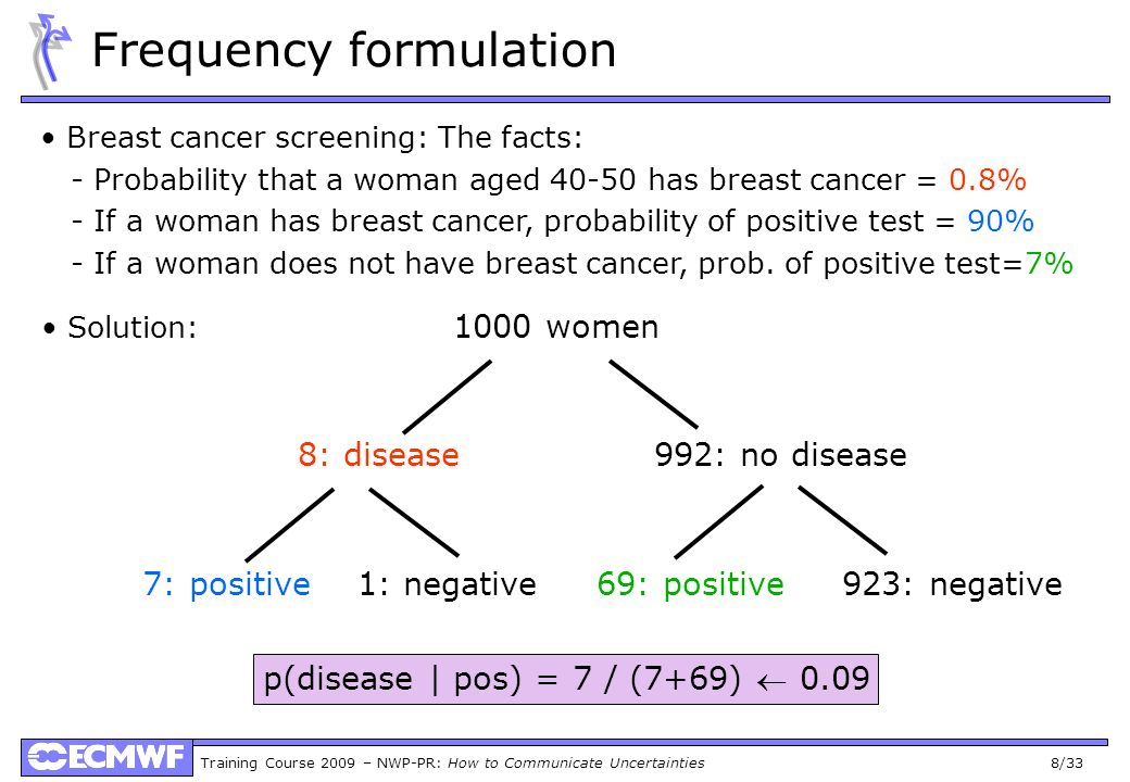 Training Course 2009 – NWP-PR: How to Communicate Uncertainties 8/33 Frequency formulation Breast cancer screening: The facts: - Probability that a woman aged 40-50 has breast cancer = 0.8% - If a woman has breast cancer, probability of positive test = 90% - If a woman does not have breast cancer, prob.