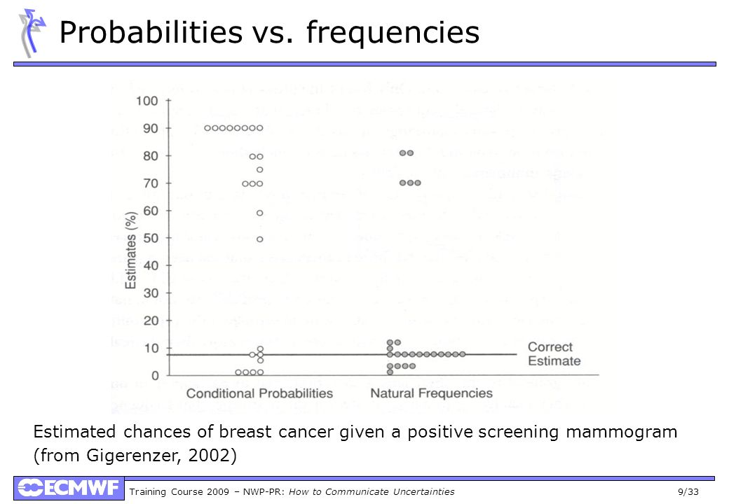 Training Course 2009 – NWP-PR: How to Communicate Uncertainties 30/33 Unified Prediction System
