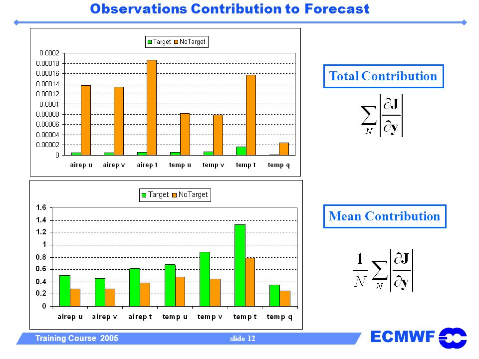 ECMWF Training Course 2005 slide 12 Observations Contribution to Forecast Total Contribution Mean Contribution