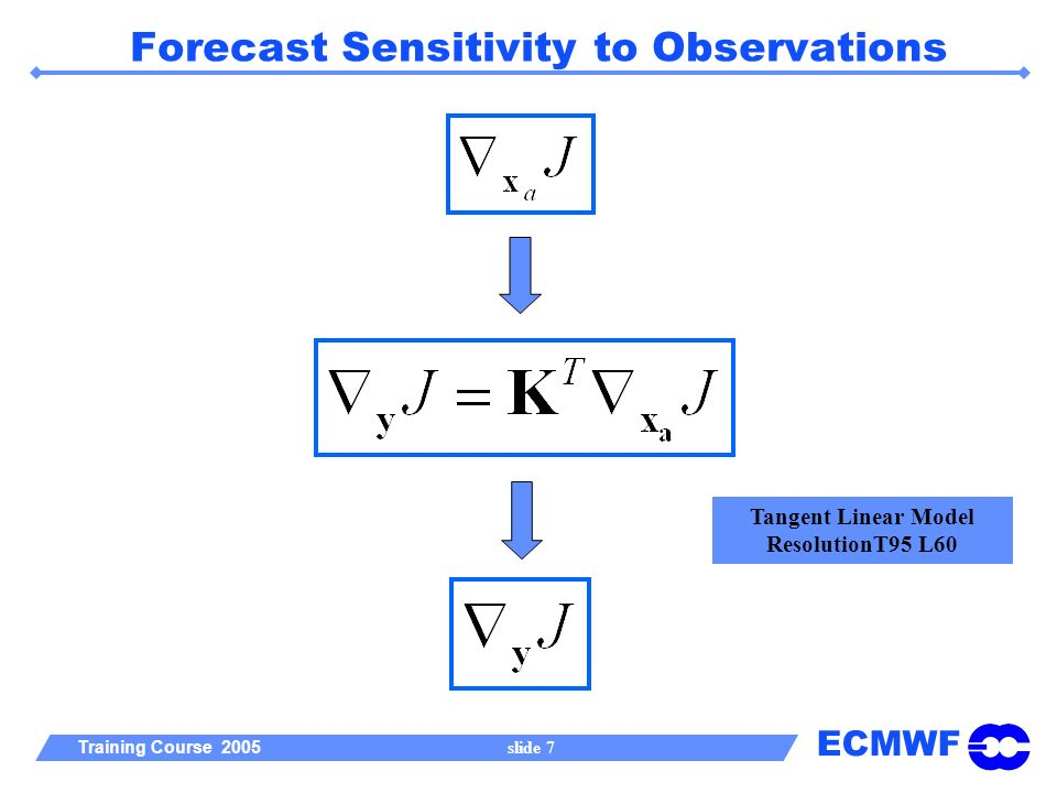 ECMWF Training Course 2005 slide 7 Forecast Sensitivity to Observations Tangent Linear Model ResolutionT95 L60