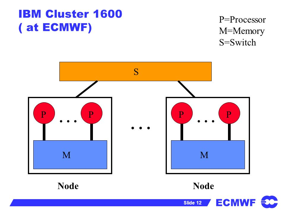 ECMWF Slide 12 IBM Cluster 1600 ( at ECMWF) P=Processor M=Memory S=Switch … S P M P … P M P … Node