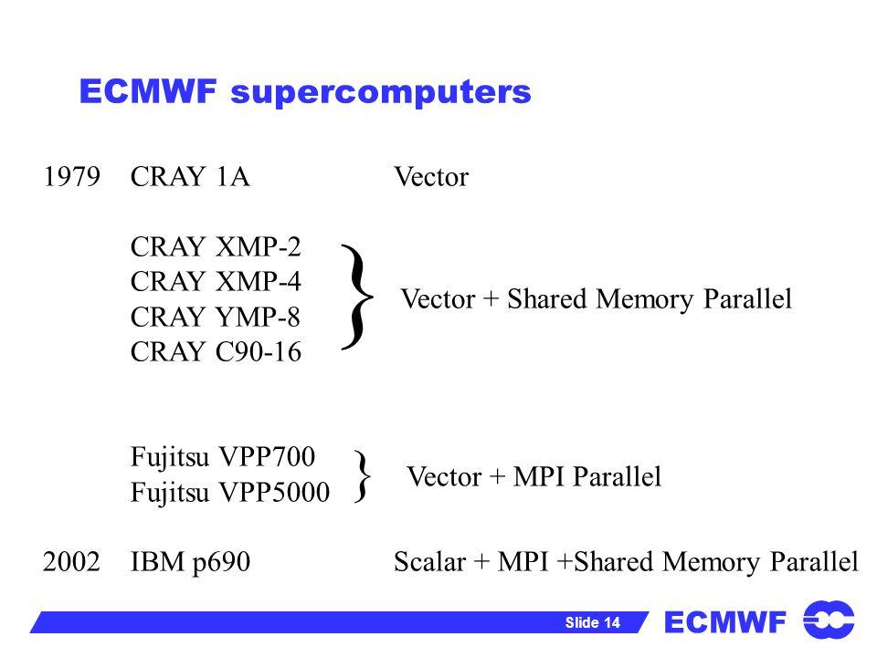 ECMWF Slide 14 ECMWF supercomputers 1979 CRAY 1AVector CRAY XMP-2 CRAY XMP-4 CRAY YMP-8 CRAY C90-16 Fujitsu VPP700 Fujitsu VPP5000 2002IBM p690Scalar + MPI +Shared Memory Parallel } } Vector + MPI Parallel Vector + Shared Memory Parallel