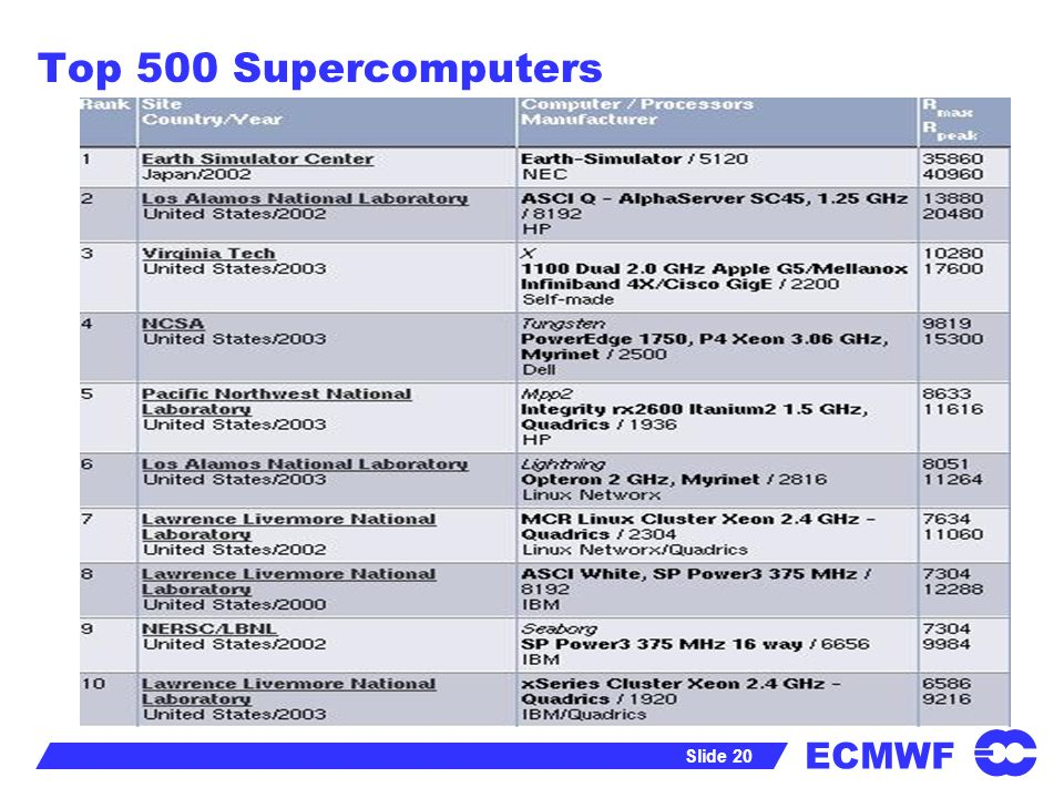ECMWF Slide 20 Top 500 Supercomputers