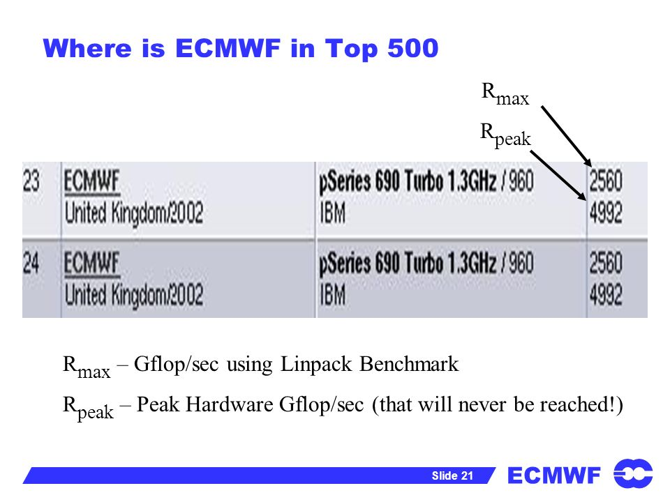 ECMWF Slide 21 Where is ECMWF in Top 500 R max R peak R max – Gflop/sec using Linpack Benchmark R peak – Peak Hardware Gflop/sec (that will never be reached!)