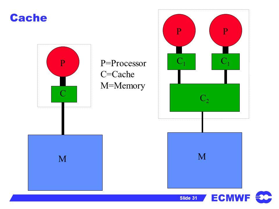 ECMWF Slide 31 Cache P M C P=Processor C=Cache M=Memory M P C1C1 C1C1 C2C2 P