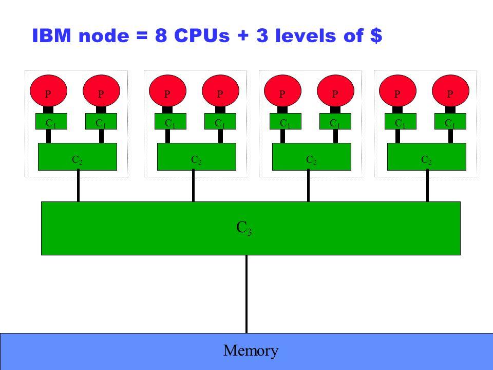 ECMWF Slide 32 IBM node = 8 CPUs + 3 levels of $ P C1C1 C1C1 C2C2 PP C1C1 C1C1 C2C2 PP C1C1 C1C1 C2C2 PP C1C1 C1C1 C2C2 P C3C3 Memory