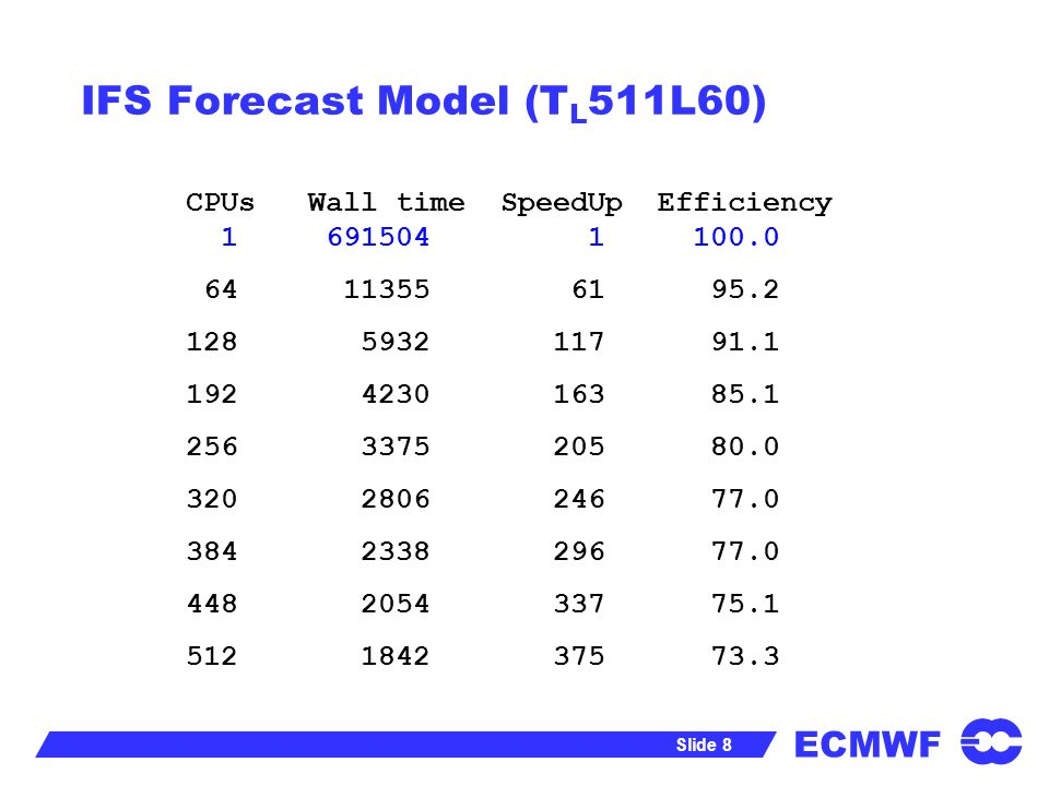 ECMWF Slide 8 IFS Forecast Model (T L 511L60) CPUs Wall time SpeedUp Efficiency 1 691504 1 100.0 64 11355 61 95.2 128 5932 117 91.1 192 4230 163 85.1 256 3375 205 80.0 320 2806 246 77.0 384 2338 296 77.0 448 2054 337 75.1 512 1842 375 73.3