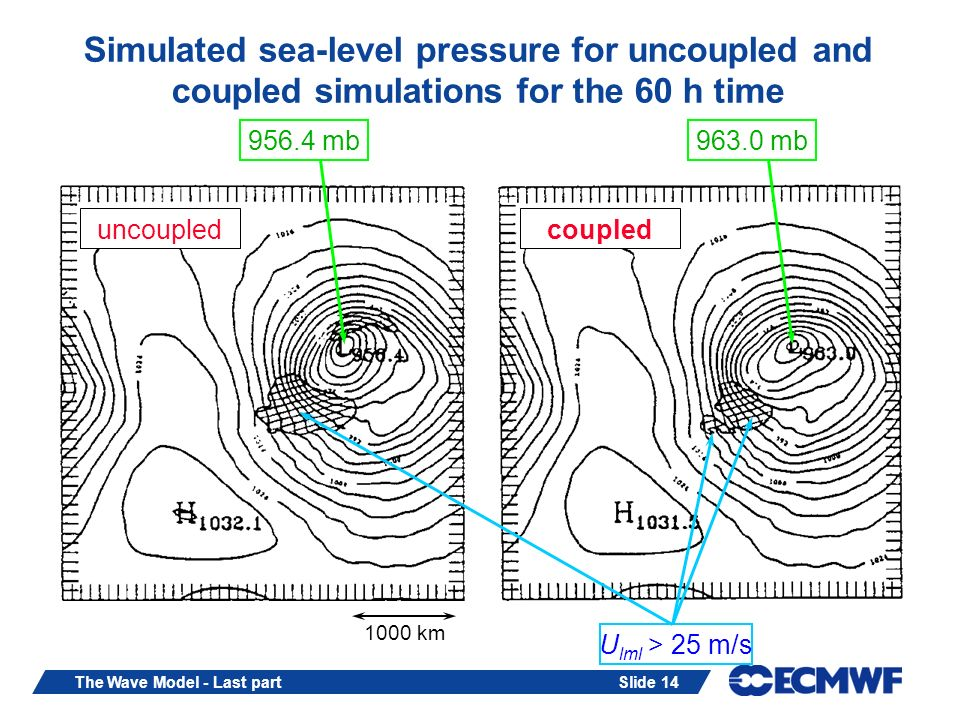 Slide 14The Wave Model - Last part Simulated sea-level pressure for uncoupled and coupled simulations for the 60 h time uncoupledcoupled 956.4 mb963.0