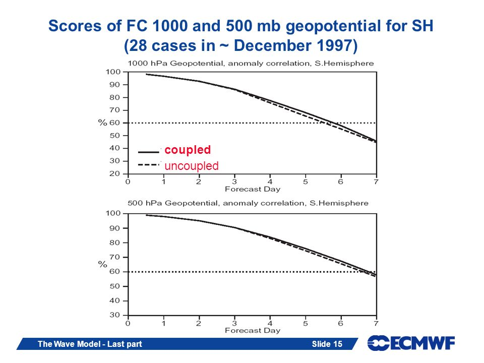 Slide 15The Wave Model - Last part Scores of FC 1000 and 500 mb geopotential for SH (28 cases in ~ December 1997) coupled uncoupled