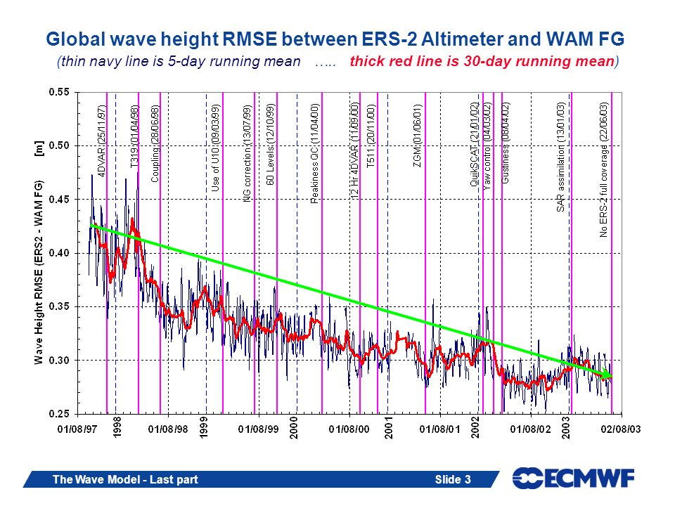 Slide 4The Wave Model - Last part Analysed wave height and periods against buoy measurements for February to April 2002 2 4 6 8 10 12 14 H S (m) model 02468101214 H S (m) buoy 0 HS ENTRIES: 1 - 3 3 - 8 8 - 22 22 - 62 62 - 173 173 - 482 482 - 1350 02468101214161820 Peak Period Tp (sec.) buoy 0 2 4 6 8 10 12 14 16 18 20 Peak Period Tp (sec.) model TP ENTRIES: 1 - 3 3 - 6 6 - 14 14 - 33 33 - 79 79 - 188 188 - 450 SYMMETRIC SLOPE = 0.932 CORR COEF = 0.956 SI = 0.175 RMSE = 0.438 BIAS = -0.150 LSQ FIT: SLOPE = 0.879 INTR = 0.134 BUOY MEAN = 2.354 STDEV = 1.389 MODEL MEAN = 2.204 STDEV = 1.278 ENTRIES = 29470 SYMMETRIC SLOPE = 1.008 CORR COEF = 0.801 SI = 0.190 RMSE = 1.746 BIAS = 0.072 LSQ FIT: SLOPE = 0.813 INTR = 1.785 BUOY MEAN = 9.160 STDEV = 2.743 MODEL MEAN = 9.232 STDEV = 2.784 ENTRIES = 17212 02468101214 Mean Period Tz (sec.) buoy 0 2 4 6 8 10 12 14 Mean Period Tz (sec.) model TZ ENTRIES: 1 - 3 3 - 6 6 - 12 12 - 26 26 - 59 59 - 133 133 - 300 SYMMETRIC SLOPE = 0.985 CORR COEF = 0.931 SI = 0.105 RMSE = 0.779 BIAS = -0.149 LSQ FIT: SLOPE = 0.989 INTR = -0.069 BUOY MEAN = 7.306 STDEV = 1.979 MODEL MEAN = 7.157 STDEV = 2.102 ENTRIES = 6105 Wave height Peak periodMean period