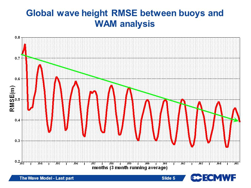 Slide 6The Wave Model - Last part Quality of wave forecast Compare forecast with verifying analysis.