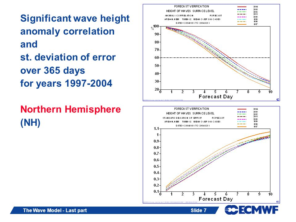 Slide 7The Wave Model - Last part Significant wave height anomaly correlation and st. deviation of error over 365 days for years 1997-2004 Northern He