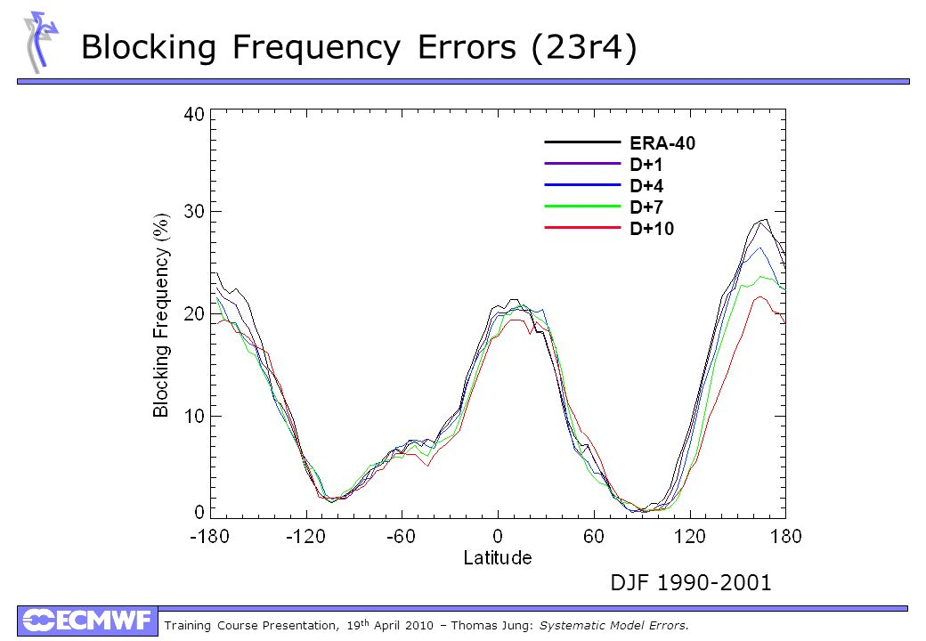 Training Course Presentation, 19 th April 2010 – Thomas Jung: Systematic Model Errors. Blocking Frequency Errors (23r4) DJF 1990-2001 ERA-40 D+1 D+4 D