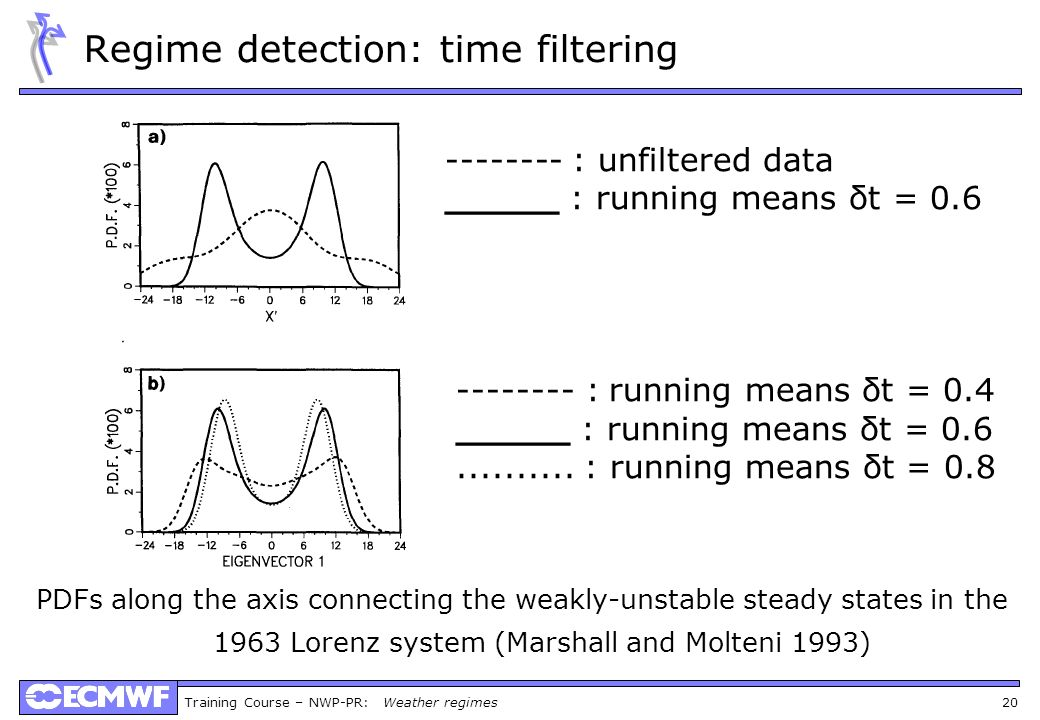 Training Course – NWP-PR: Weather regimes 20 Regime detection: time filtering PDFs along the axis connecting the weakly-unstable steady states in the 1963 Lorenz system (Marshall and Molteni 1993) : unfiltered data _____ : running means δt = : running means δt = 0.4 _____ : running means δt =