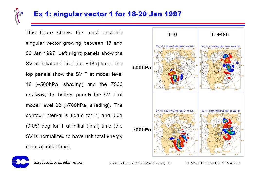 Roberto Buizza (buizza@ecmwf.int) 10 ECMWF TC/PR/RB L2 – 5 Apr 05 Introduction to singular vectors Ex 1: singular vector 1 for 18-20 Jan 1997 This fig