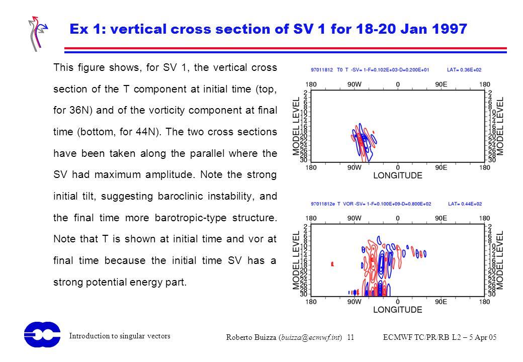 Roberto Buizza (buizza@ecmwf.int) 11 ECMWF TC/PR/RB L2 – 5 Apr 05 Introduction to singular vectors Ex 1: vertical cross section of SV 1 for 18-20 Jan