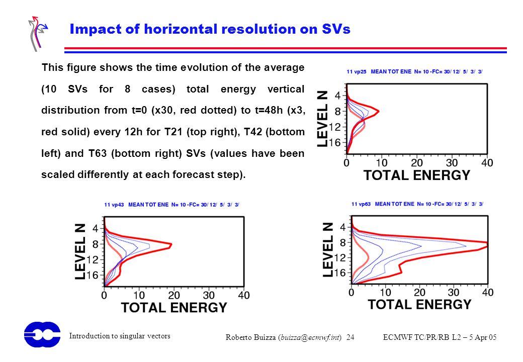 Roberto Buizza (buizza@ecmwf.int) 24 ECMWF TC/PR/RB L2 – 5 Apr 05 Introduction to singular vectors Impact of horizontal resolution on SVs This figure