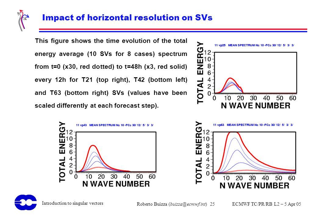 Roberto Buizza (buizza@ecmwf.int) 25 ECMWF TC/PR/RB L2 – 5 Apr 05 Introduction to singular vectors Impact of horizontal resolution on SVs This figure
