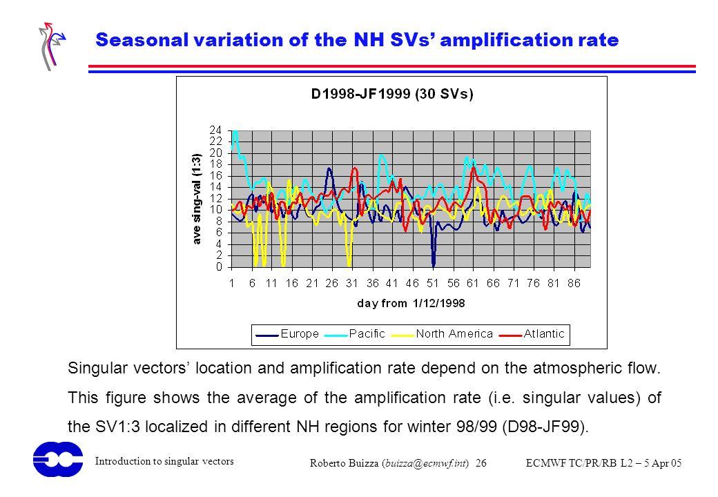 Roberto Buizza (buizza@ecmwf.int) 26 ECMWF TC/PR/RB L2 – 5 Apr 05 Introduction to singular vectors Seasonal variation of the NH SVs amplification rate