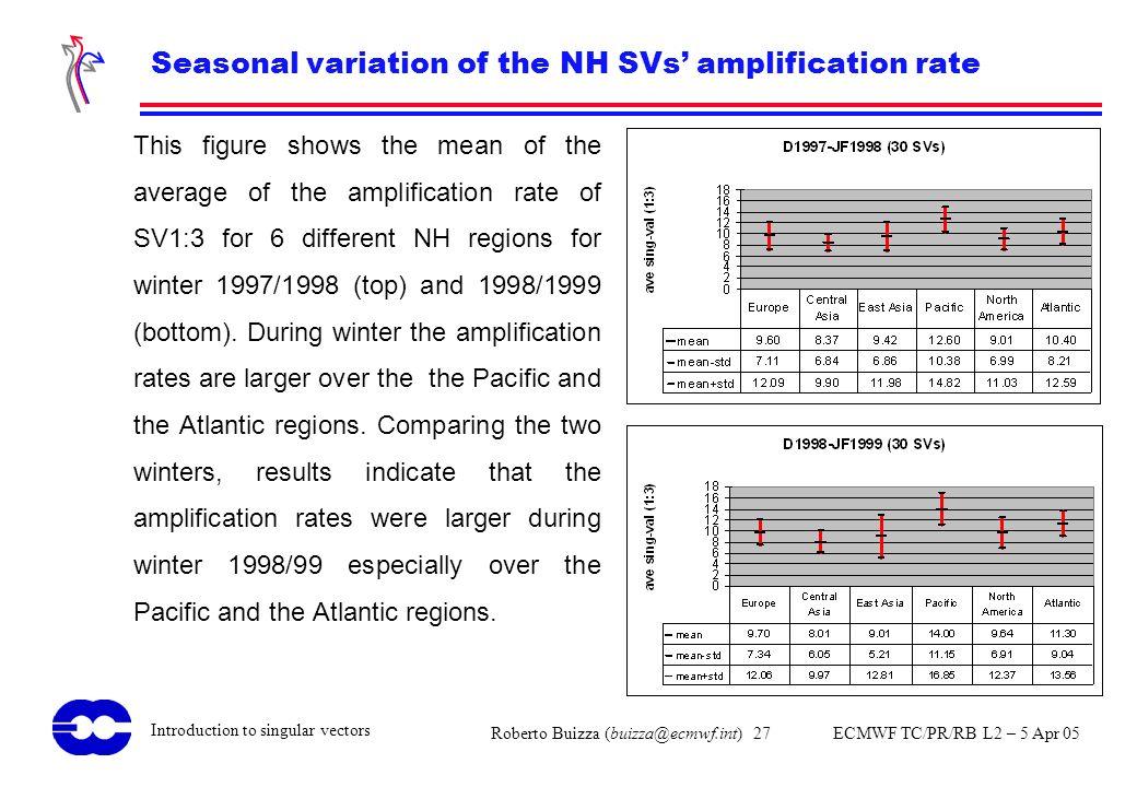 Roberto Buizza (buizza@ecmwf.int) 27 ECMWF TC/PR/RB L2 – 5 Apr 05 Introduction to singular vectors Seasonal variation of the NH SVs amplification rate