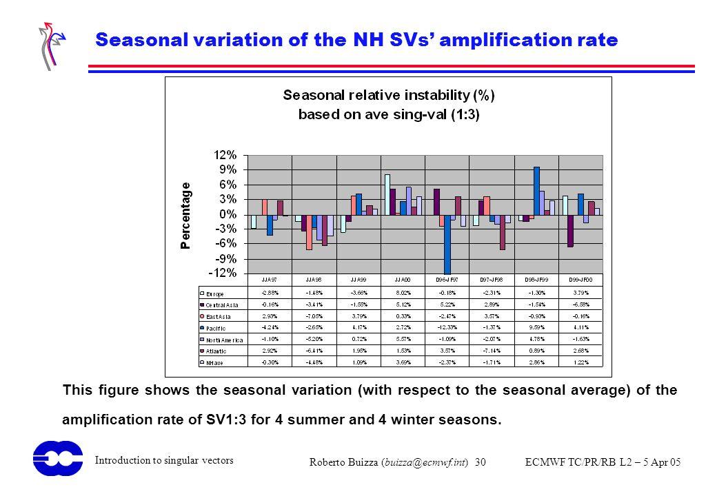 Roberto Buizza (buizza@ecmwf.int) 30 ECMWF TC/PR/RB L2 – 5 Apr 05 Introduction to singular vectors Seasonal variation of the NH SVs amplification rate