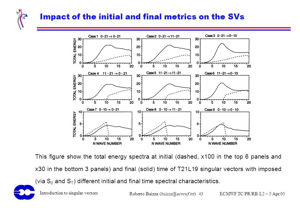 Roberto Buizza (buizza@ecmwf.int) 43 ECMWF TC/PR/RB L2 – 5 Apr 05 Introduction to singular vectors Impact of the initial and final metrics on the SVs