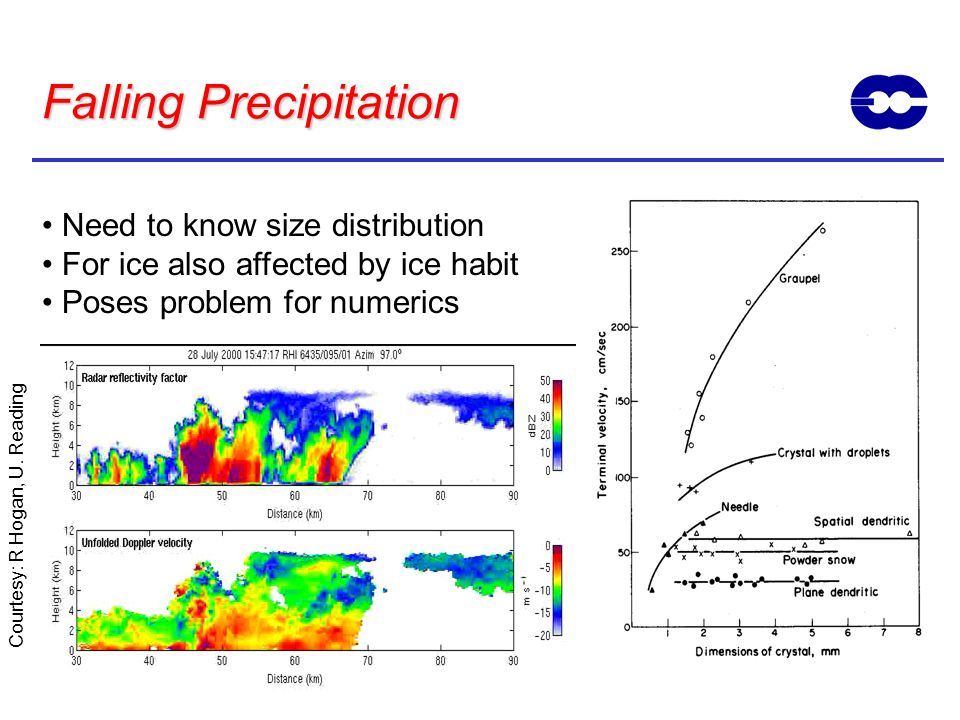 Falling Precipitation Need to know size distribution For ice also affected by ice habit Poses problem for numerics From R Hogan www.met.rdg.ac.uk/rada