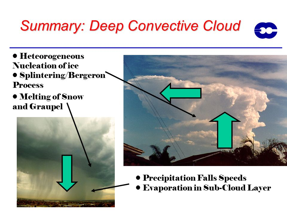Summary: Deep Convective Cloud Precipitation Falls Speeds Evaporation in Sub-Cloud Layer Heteorogeneous Nucleation of ice Splintering/Bergeron Process