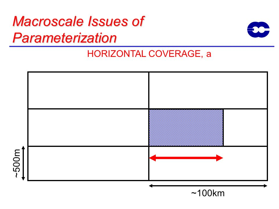 ~500m ~100km Macroscale Issues of Parameterization HORIZONTAL COVERAGE, a