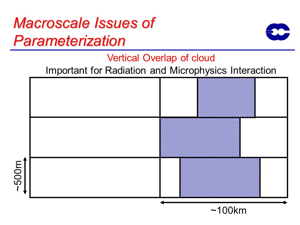 ~500m ~100km Macroscale Issues of Parameterization Vertical Overlap of cloud Important for Radiation and Microphysics Interaction