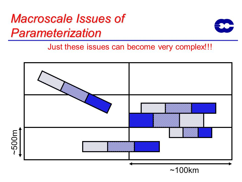 ~500m ~100km Macroscale Issues of Parameterization Just these issues can become very complex!!!