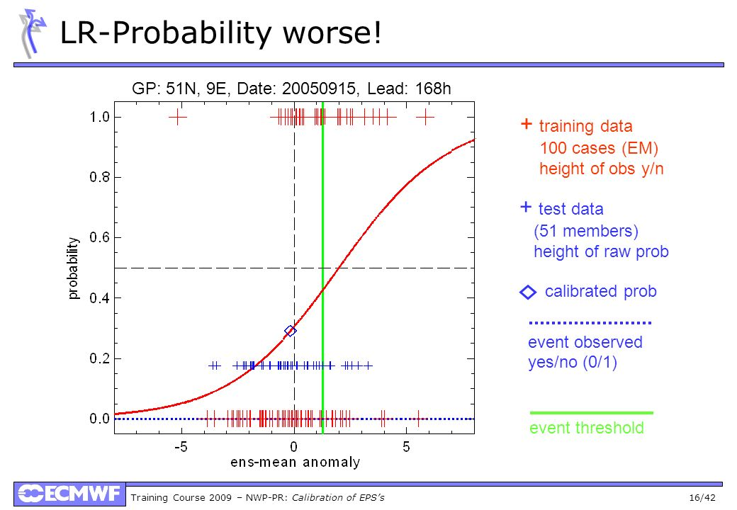 Training Course 2009 – NWP-PR: Calibration of EPSs 16/42 LR-Probability worse! + training data 100 cases (EM) height of obs y/n + test data (51 member