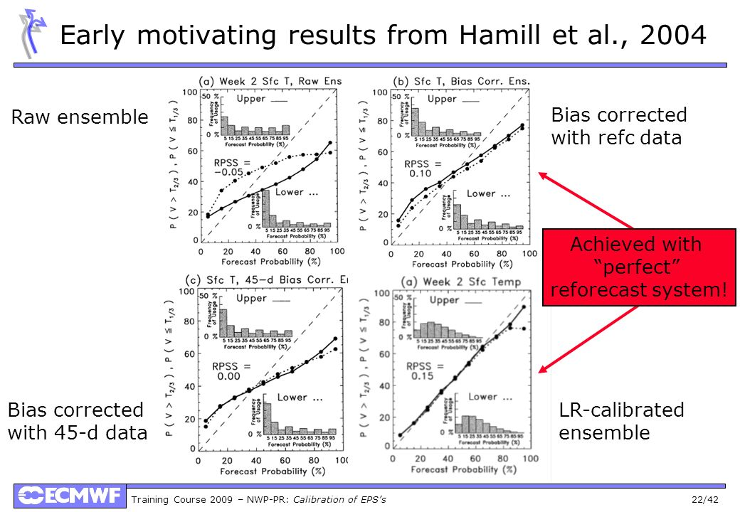 Training Course 2009 – NWP-PR: Calibration of EPSs 22/42 Early motivating results from Hamill et al., 2004 Bias corrected with refc data LR-calibrated