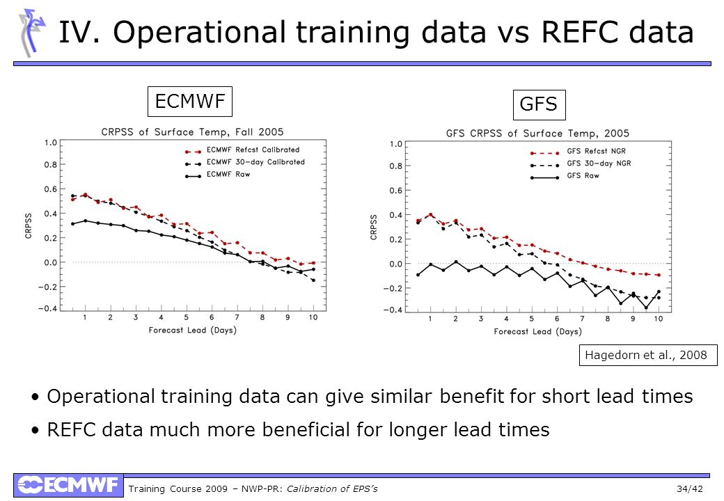Training Course 2009 – NWP-PR: Calibration of EPSs 34/42 IV. Operational training data vs REFC data Operational training data can give similar benefit