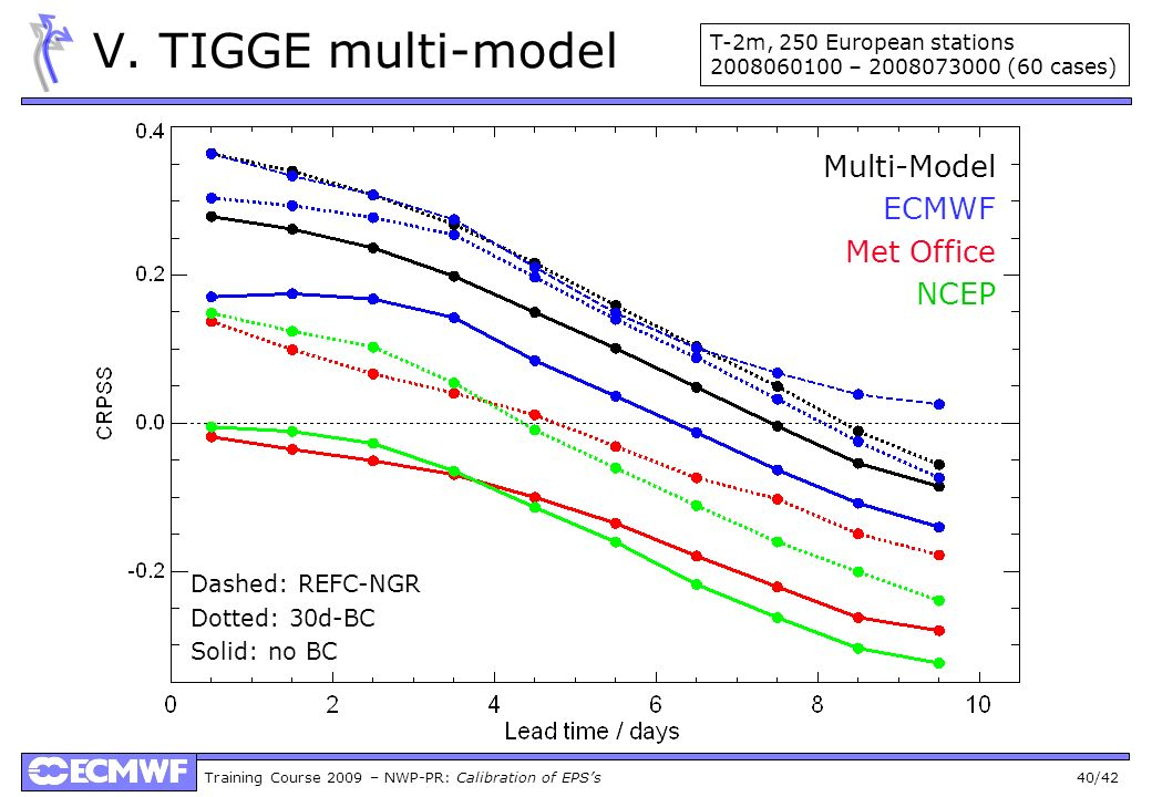 Training Course 2009 – NWP-PR: Calibration of EPSs 40/42 V. TIGGE multi-model Multi-Model ECMWF Met Office NCEP Dashed: REFC-NGR Dotted: 30d-BC Solid: