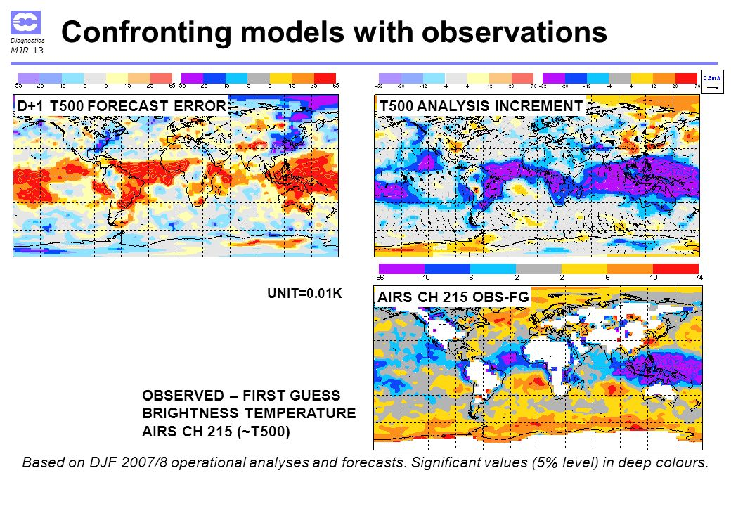 Diagnostics MJR 13 AIRS CH 215 OBS-FG T500 ANALYSIS INCREMENTD+1 T500 FORECAST ERROR Confronting models with observations OBSERVED – FIRST GUESS BRIGHTNESS TEMPERATURE AIRS CH 215 (~T500) UNIT=0.01K Based on DJF 2007/8 operational analyses and forecasts.