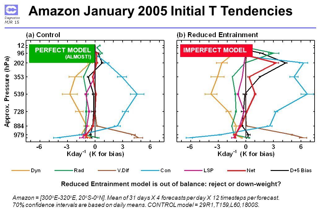 Diagnostics MJR 15 Amazon January 2005 Initial T Tendencies Amazon = [300 o E-320 o E, 20 o S-0 o N].