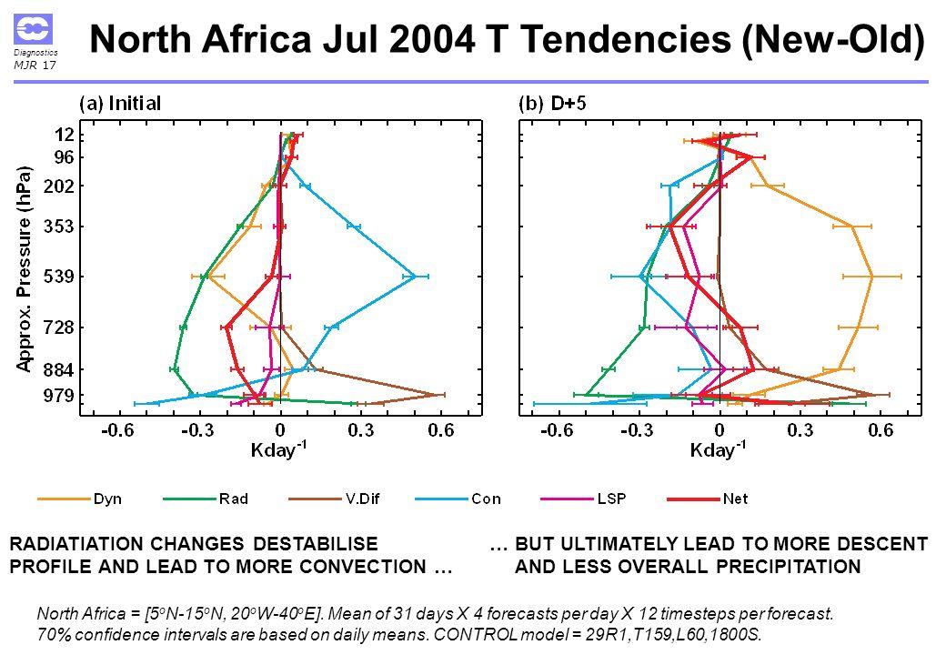 Diagnostics MJR 17 North Africa Jul 2004 T Tendencies (New-Old) North Africa = [5 o N-15 o N, 20 o W-40 o E].