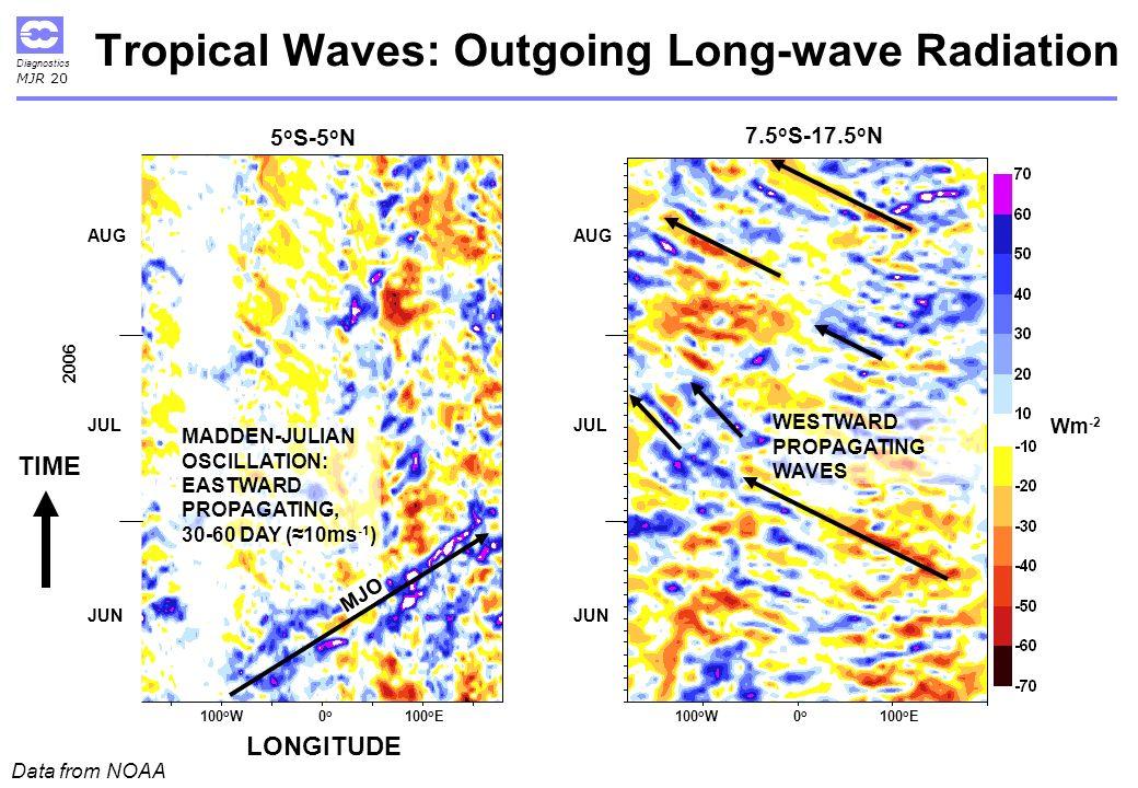 Diagnostics MJR 20 Tropical Waves: Outgoing Long-wave Radiation 5 o S-5 o N JUN AUG JUL 2006 100 o W0o0o 100 o E MJO MADDEN-JULIAN OSCILLATION: EASTWARD PROPAGATING, 30-60 DAY (10ms -1 ) Data from NOAA Wm -2 WESTWARD PROPAGATING WAVES 7.5 o S-17.5 o N JUN AUG JUL 100 o W0o0o 100 o E TIME LONGITUDE