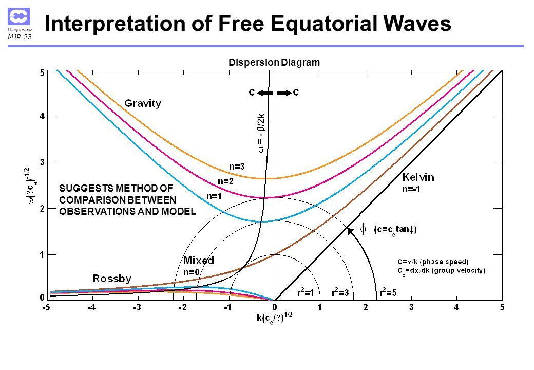 Diagnostics MJR 23 Interpretation of Free Equatorial Waves Dispersion Diagram SUGGESTS METHOD OF COMPARISON BETWEEN OBSERVATIONS AND MODEL