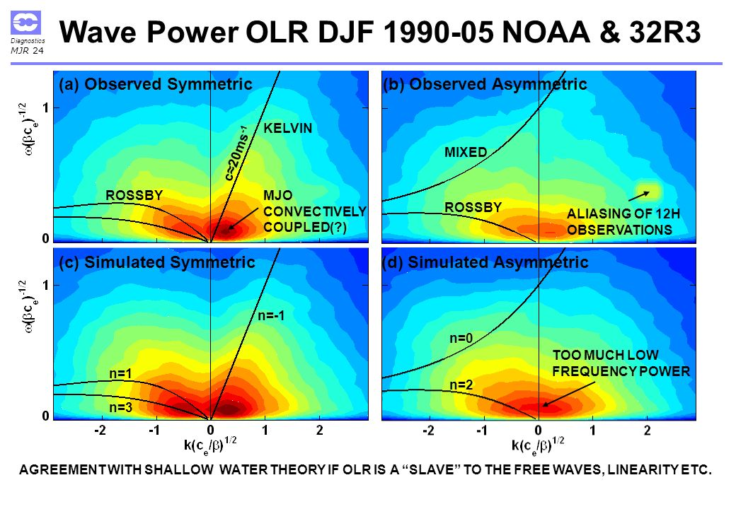 Diagnostics MJR 24 Wave Power OLR DJF 1990-05 NOAA & 32R3 AGREEMENT WITH SHALLOW WATER THEORY IF OLR IS A SLAVE TO THE FREE WAVES, LINEARITY ETC.